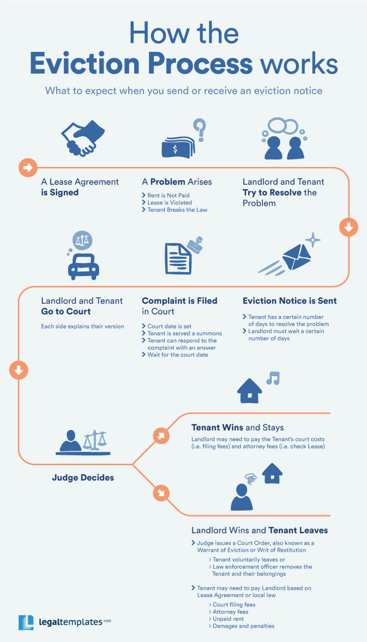 eviction process infographic shows how the eviction process works
