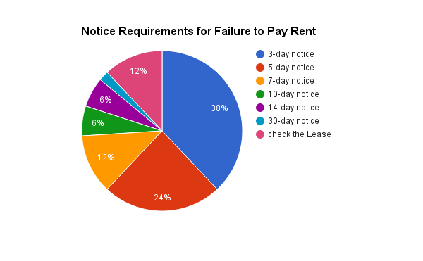 late rent notice create a free notice to pay rent or quit form