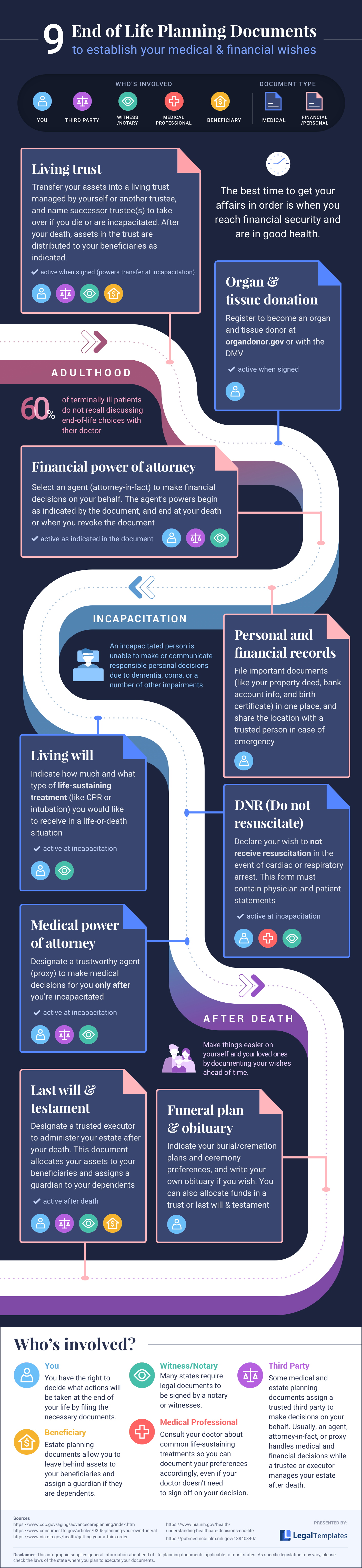 An infographic describing end of life planning documents